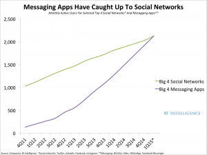 Os aplicativos de mensagens instantâneas, os chamados messaging, possuem um índice de engajamento 6 vezes maior que de outros apps empresariais e já ultrapassa o número de usuários ativos em comparação com de redes sociais
