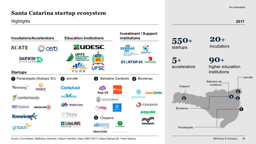 ecossistema de startups de santa catarina